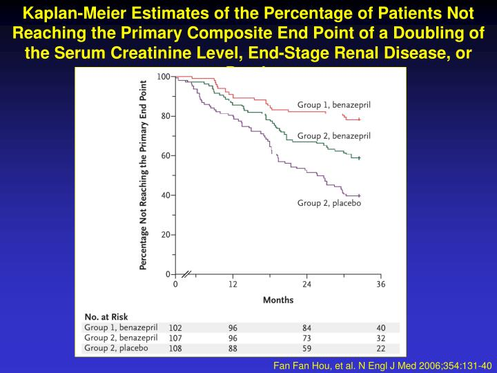 Kaplan-Meier Estimates of the Percentage of Patients Not Reaching the Primary Composite End Point of...