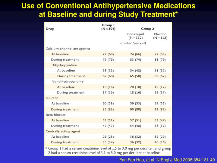 Use of Conventional Antihypertensive Medications