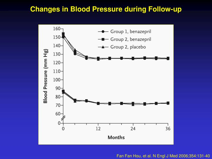 Changes in Blood Pressure during Follow-up