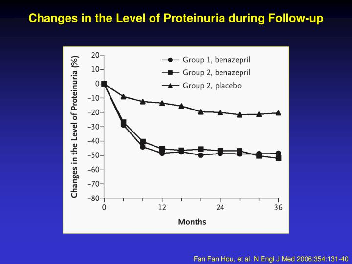 Changes in the Level of Proteinuria during Follow-up