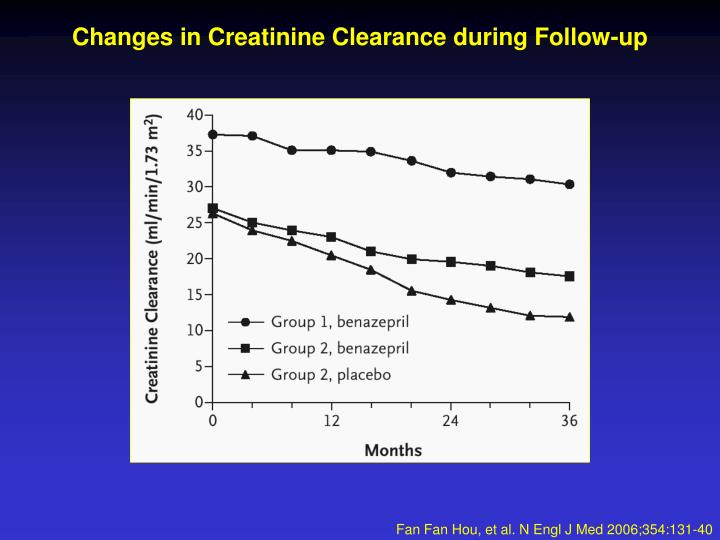 Changes in Creatinine Clearance during Follow-up
