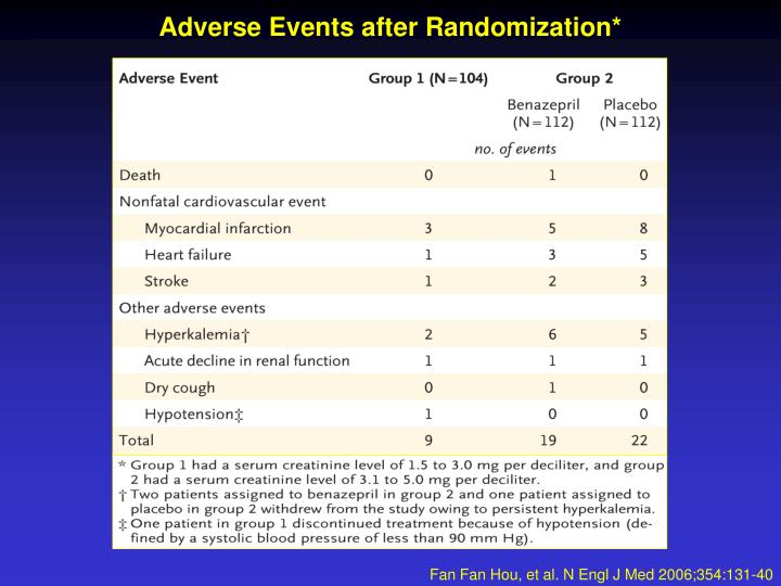 Adverse Events after Randomization*