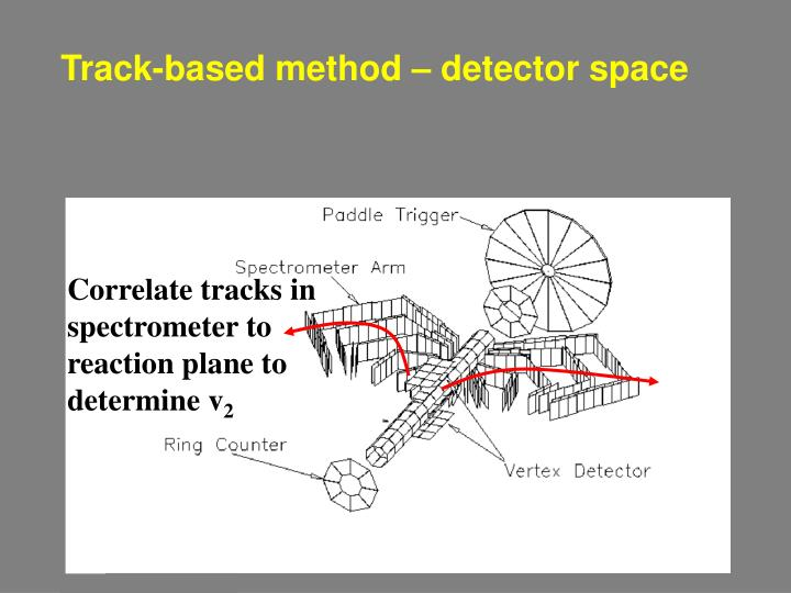 Correlate tracks in spectrometer to reaction plane to determine v