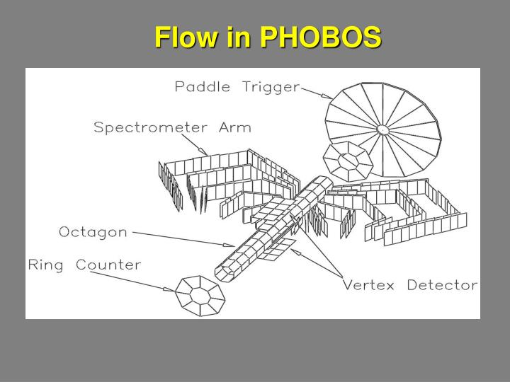 Flow in PHOBOS