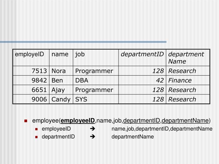employee(