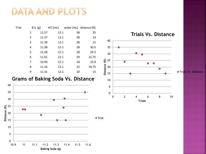 Data and Plots