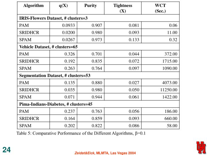 Table 5: Comparative Performance of the Different Algorithms, β=0.1
