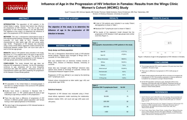 Influence of Age in the Progression of HIV Infection in Females: Results from the Wings C...