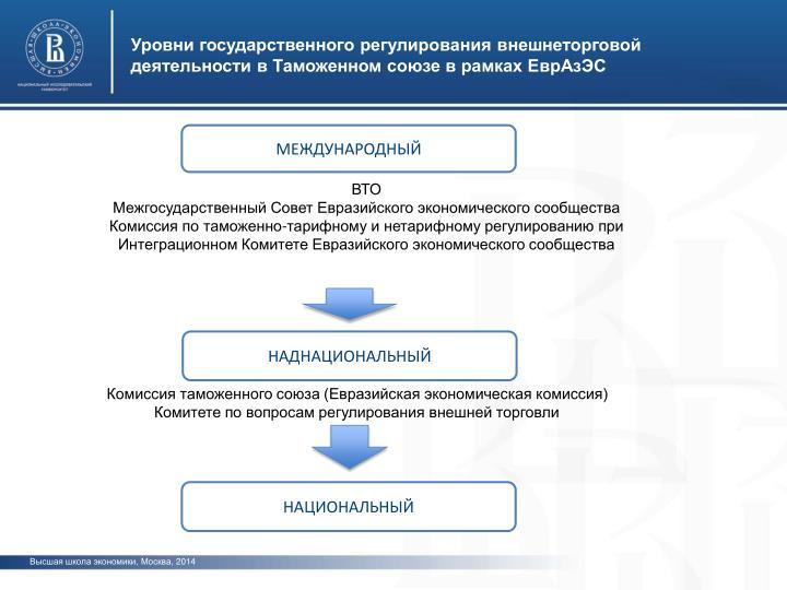 Уровни государственного регулирования внешнеторговой деятельности