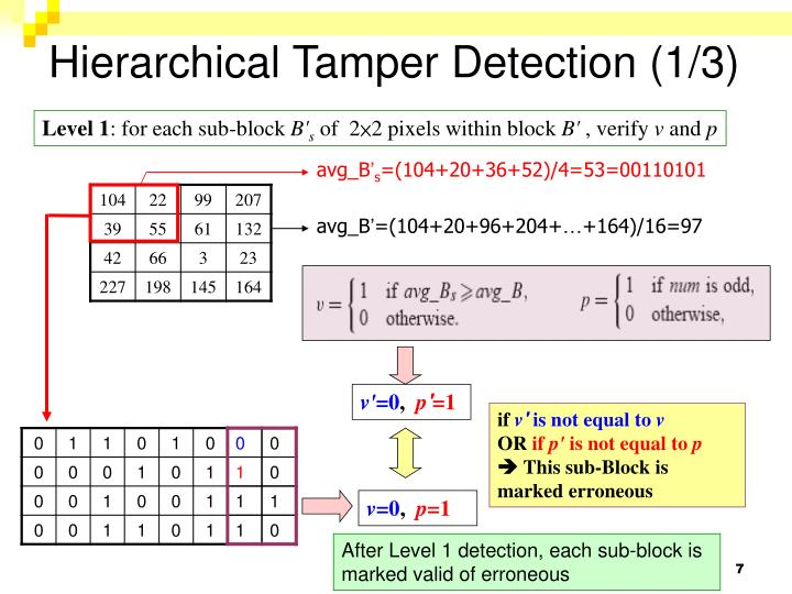 Hierarchical Tamper Detection (1/3)