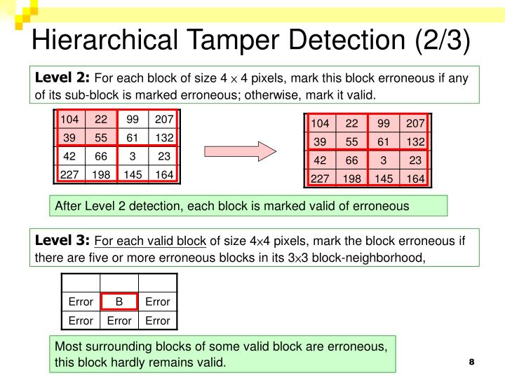 Hierarchical Tamper Detection (2/3)