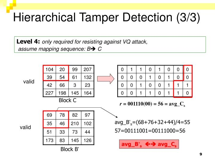 Hierarchical Tamper Detection (3/3)