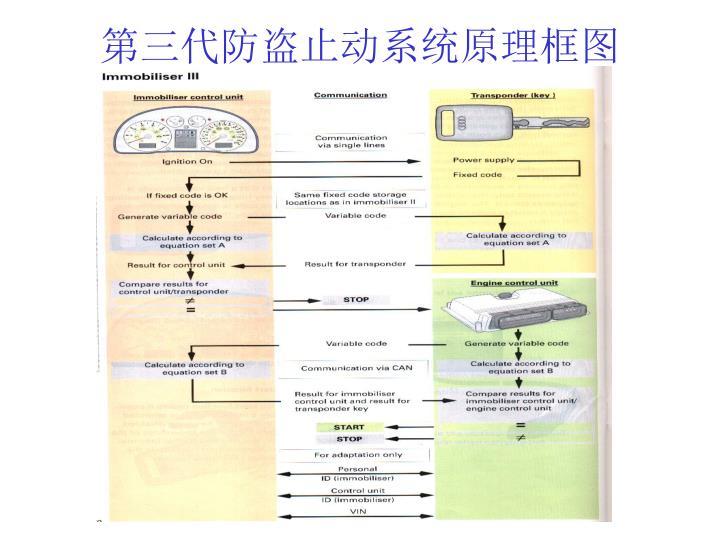 第三代防盗止动系统原理框图