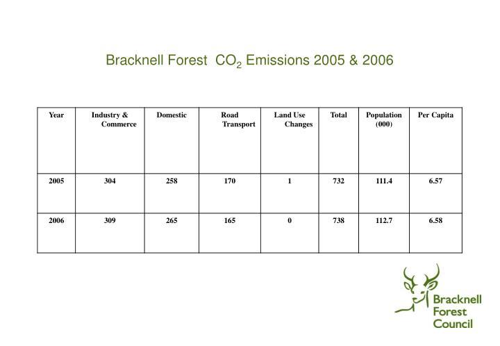 Bracknell Forest  CO