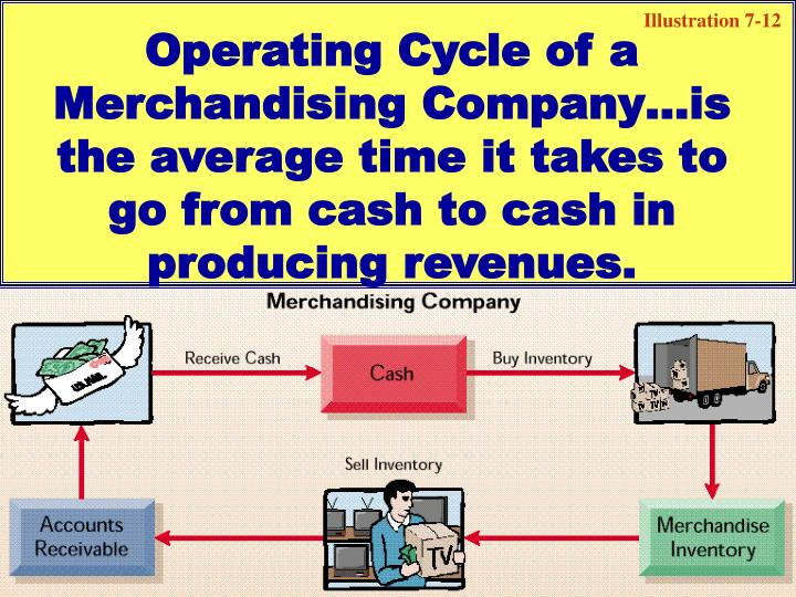 Operating Cycle of a Merchandising Company…is the average time it takes to go from cash to cash in producing revenues.