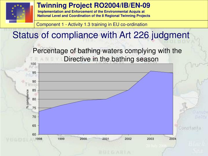 Percentage of bathing waters complying with the Directive in the bathing season