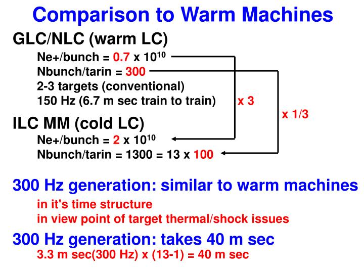 Comparison to Warm Machines