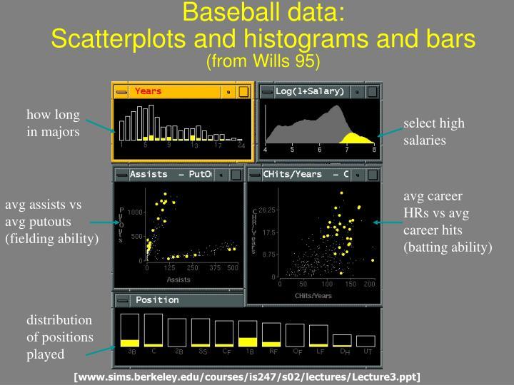 Baseball data: