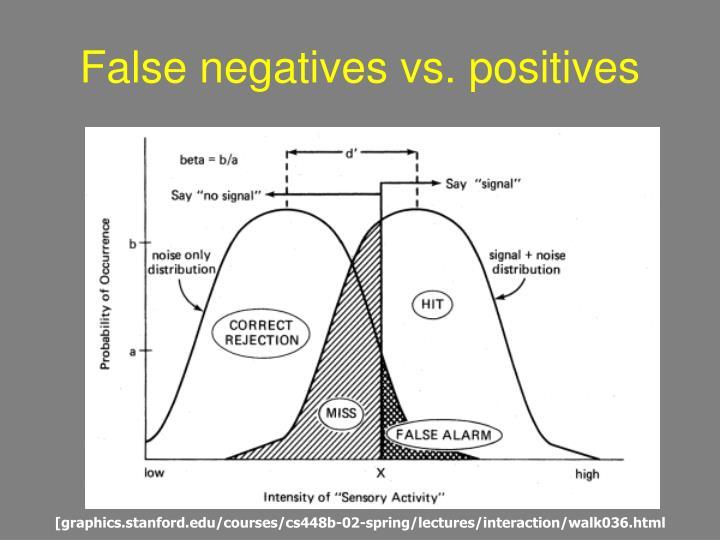 False negatives vs. positives