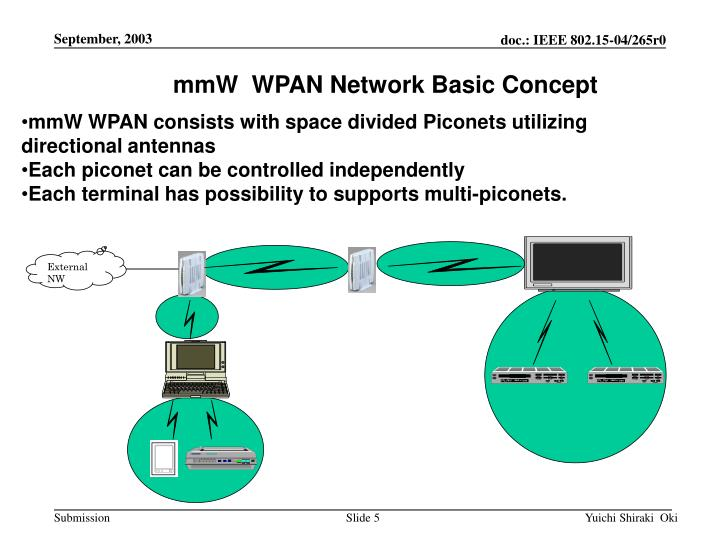 mmW  WPAN Network Basic Concept