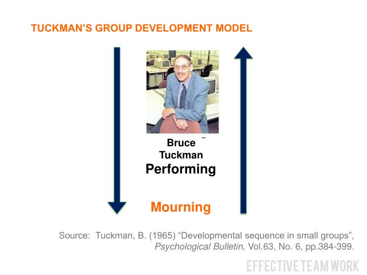 TUCKMAN'S GROUP DEVELOPMENT MODEL
