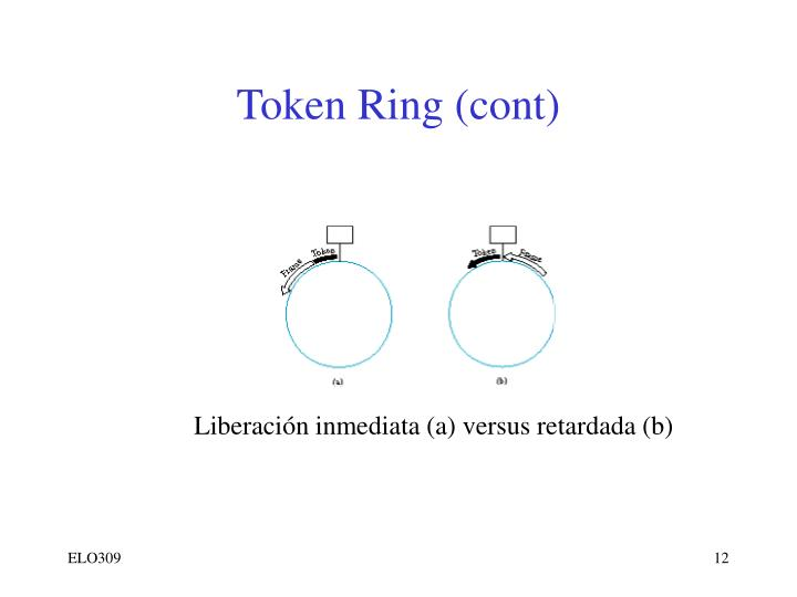 Token Ring (cont)