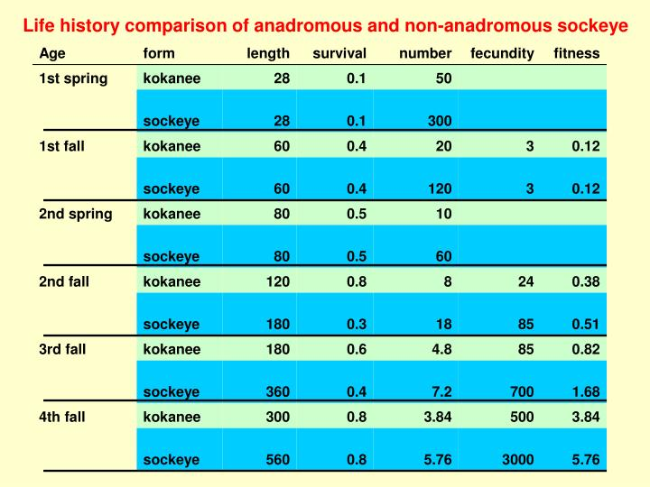 Life history comparison of anadromous and non-anadromous sockeye