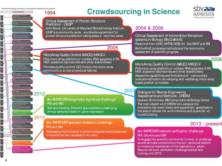 Crowdsourcing in Science