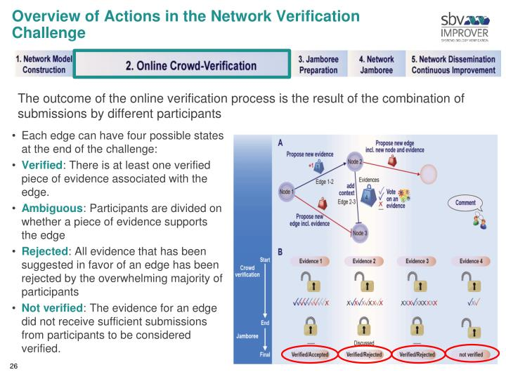 Overview of Actions in the Network Verification Challenge