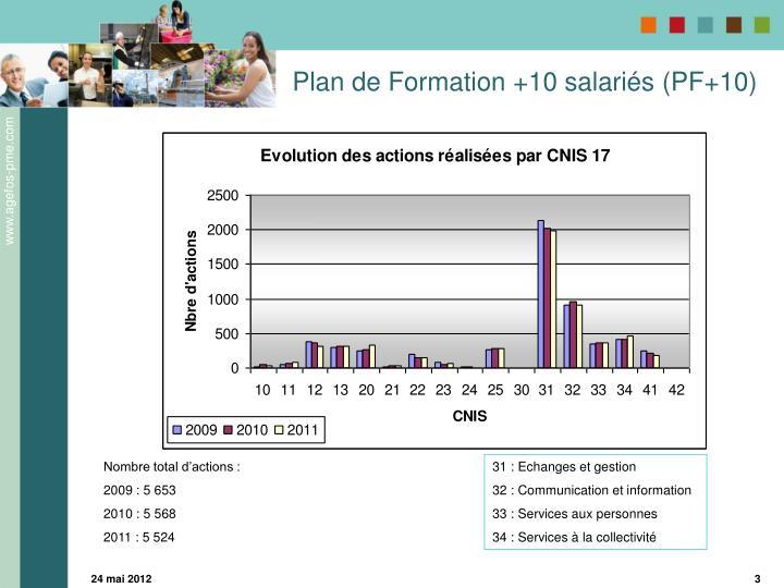 Plan de Formation +10 salariés (PF+10)
