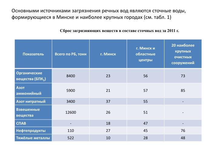 Основными источниками загрязнения речных вод являются сточные воды, формирующиеся в Минске и наиболее крупных городах (см. табл. 1)