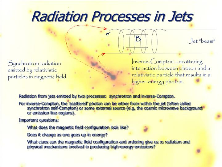 Radiation Processes in Jets