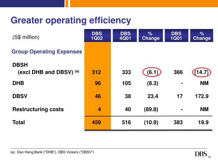 Greater operating efficiency