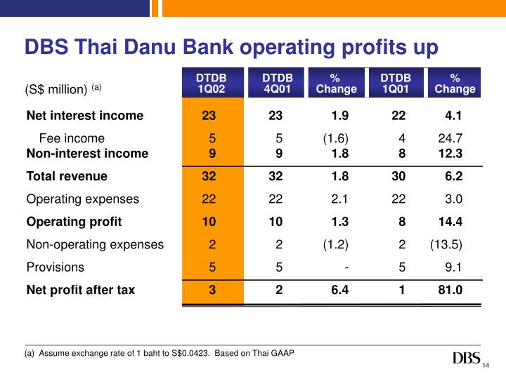 DBS Thai Danu Bank operating profits up
