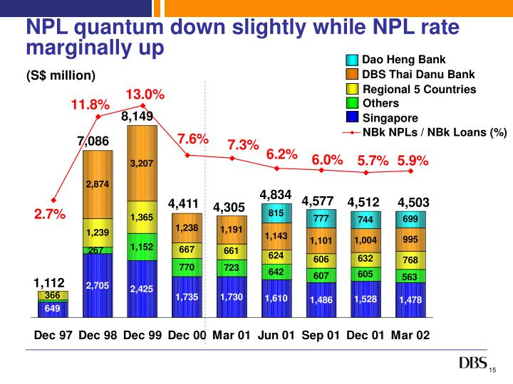 NPL quantum down slightly while NPL rate marginally up
