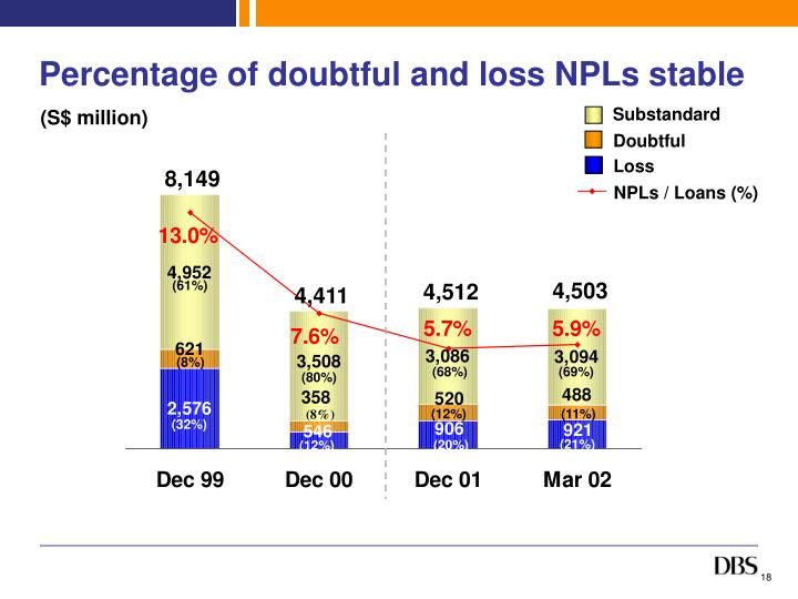 Percentage of doubtful and loss NPLs stable