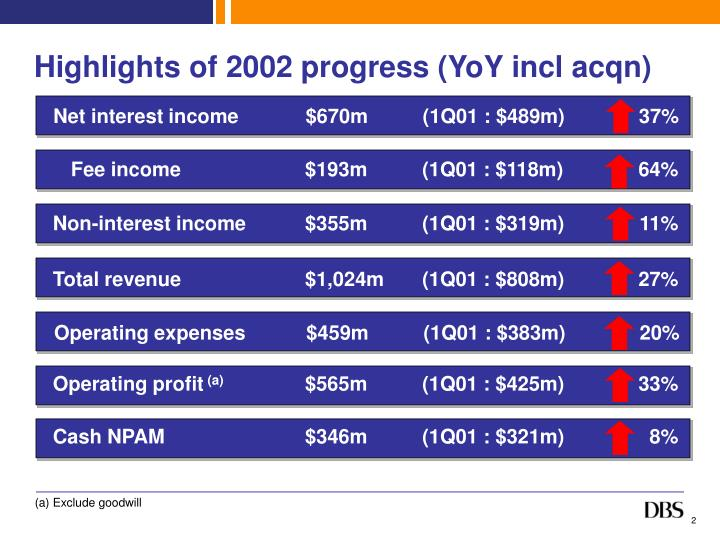 Highlights of 2002 progress (YoY incl acqn)