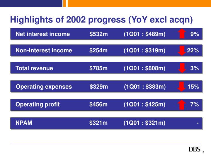 Highlights of 2002 progress (YoY excl acqn)