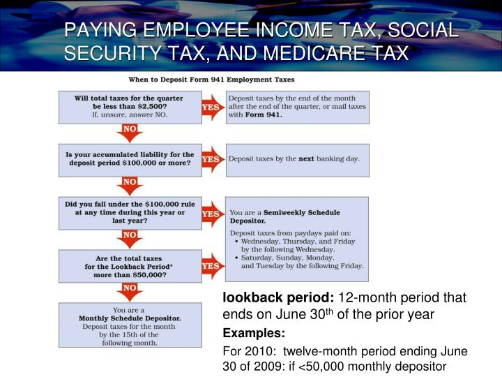 PAYING EMPLOYEE INCOME TAX, SOCIAL SECURITY TAX, AND MEDICARE TAX