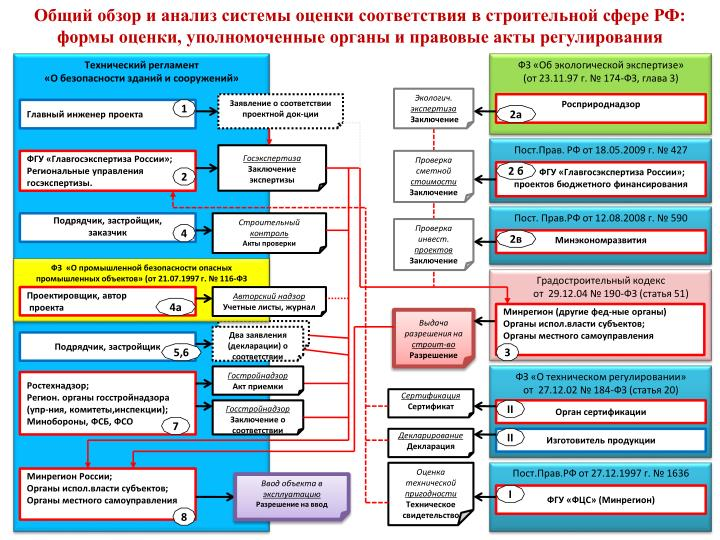 Общий обзор и анализ системы оценки соответствия в строительной сфере РФ: формы оценки, уполномоченные органы и правовые акты регулирования