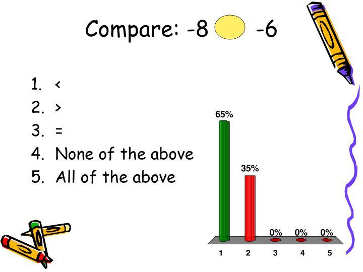 Compare: -8       -6