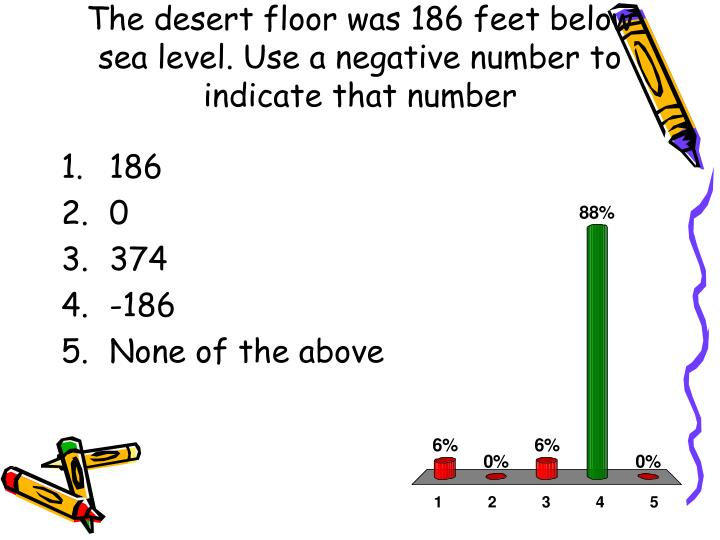 The desert floor was 186 feet below sea level. Use a negative number to indicate that number