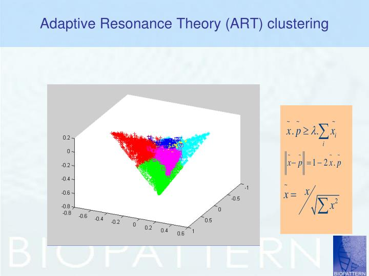Adaptive Resonance Theory (ART) clustering