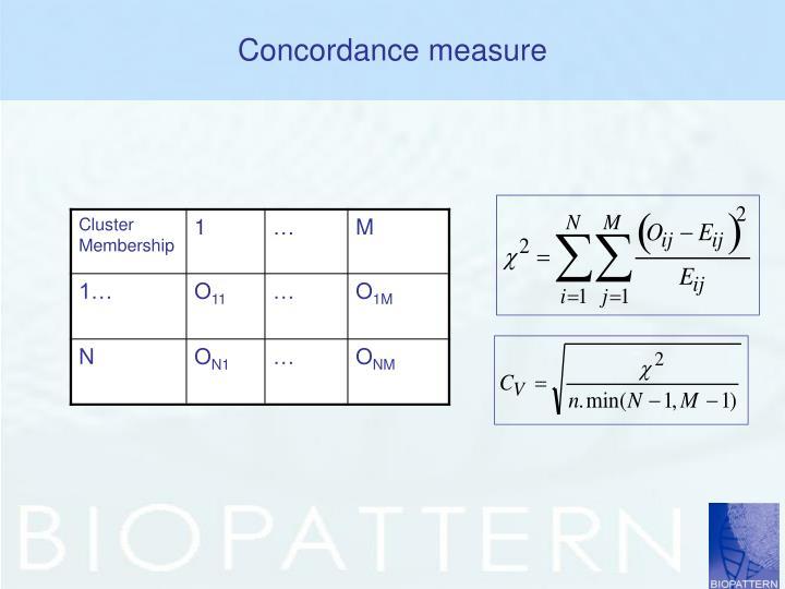 Concordance measure