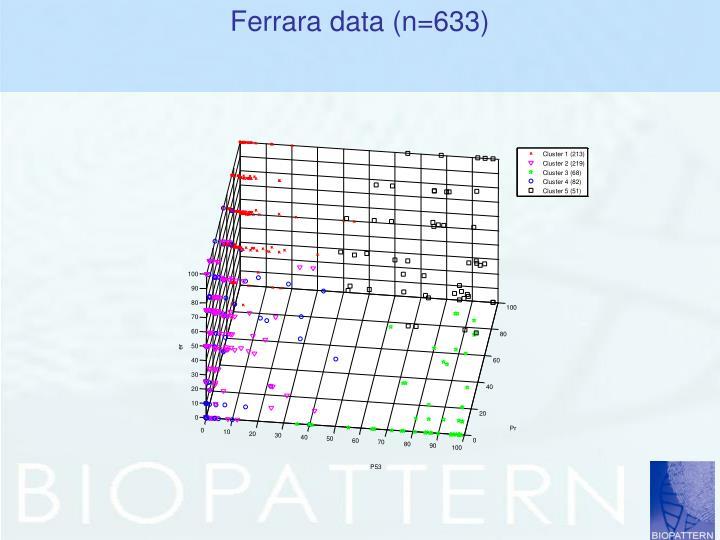 Ferrara data (n=633)