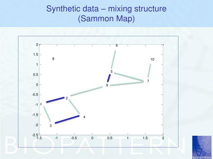 Synthetic data – mixing structure