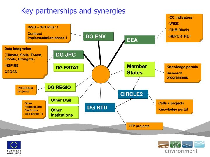 Key partnerships and synergies