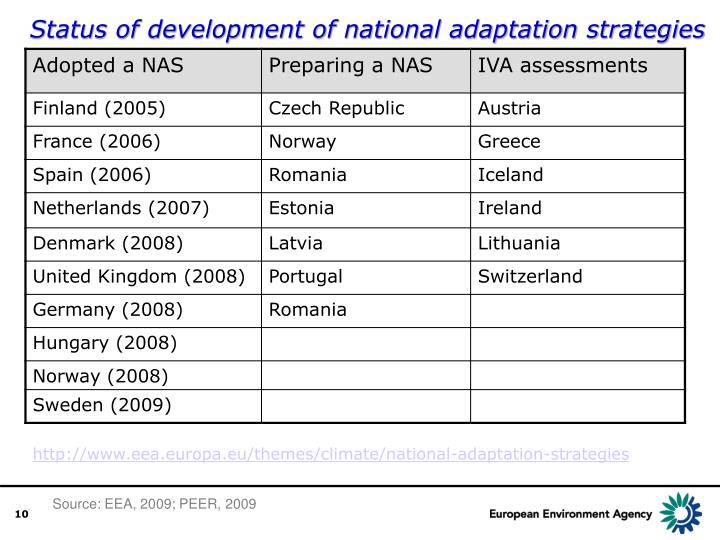Status of development of national adaptation strategies