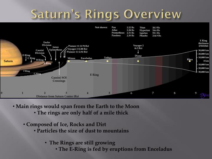 Saturn's Rings Overview