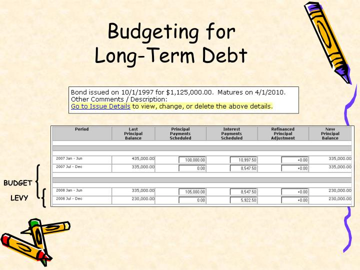 Budgeting for